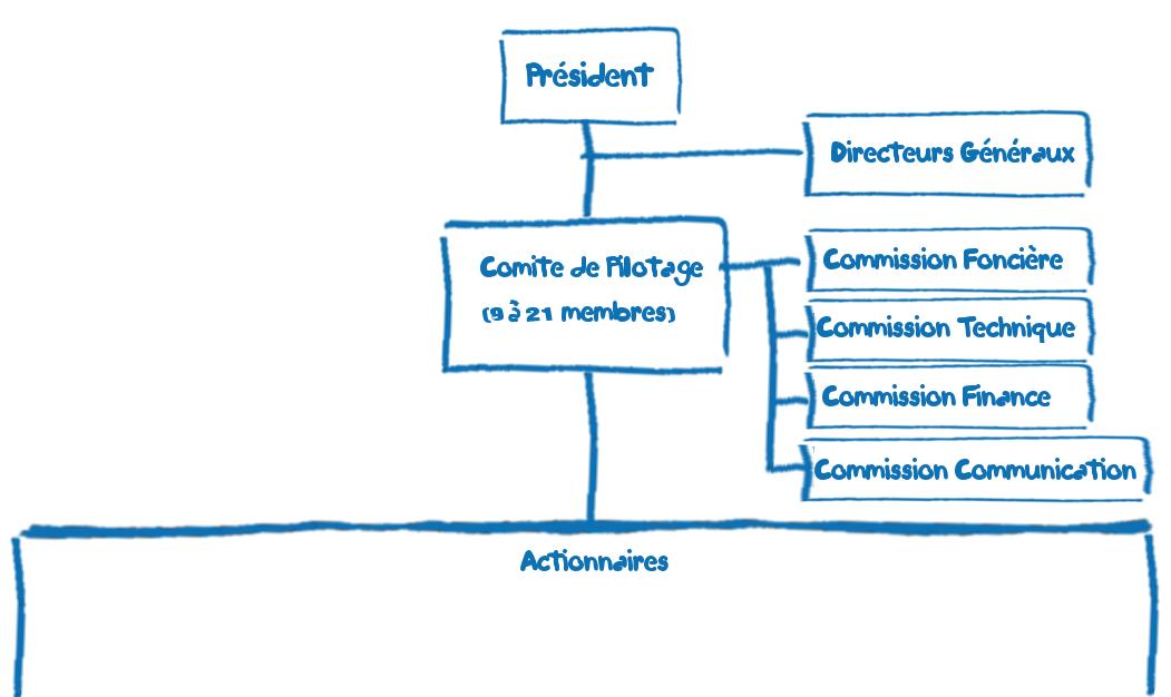 Schéma organisationnel de Féeole